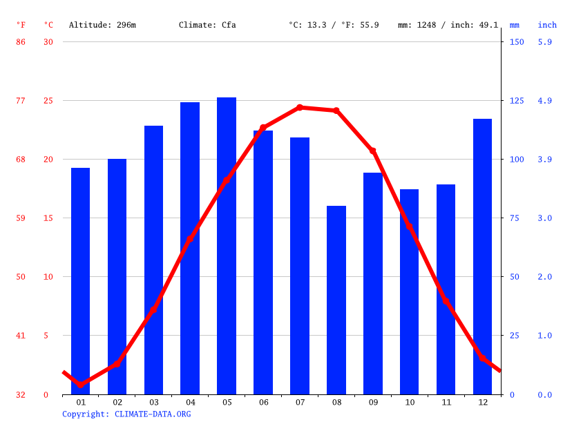 Climate graph // Weather by Month, Lexington