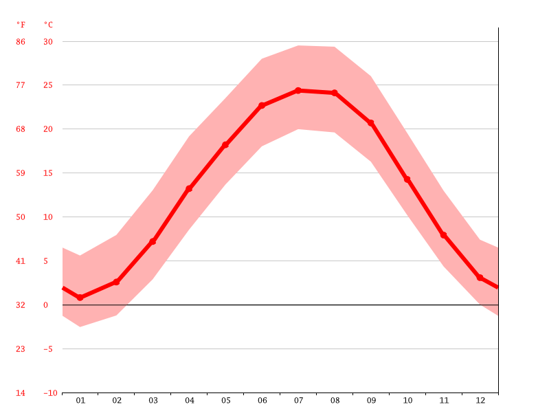 Temperature graph, Lexington