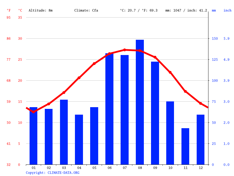 Climate graph // Weather by Month, Jacksonville
