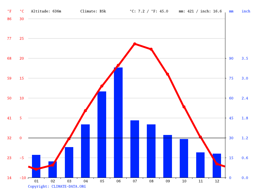 glasgow climate  average temperature  weather by month