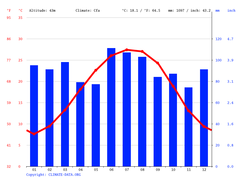 Climate graph // Weather by Month, Augusta
