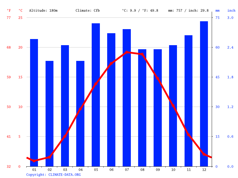 Climate graph // Weather by Month, Würzburg