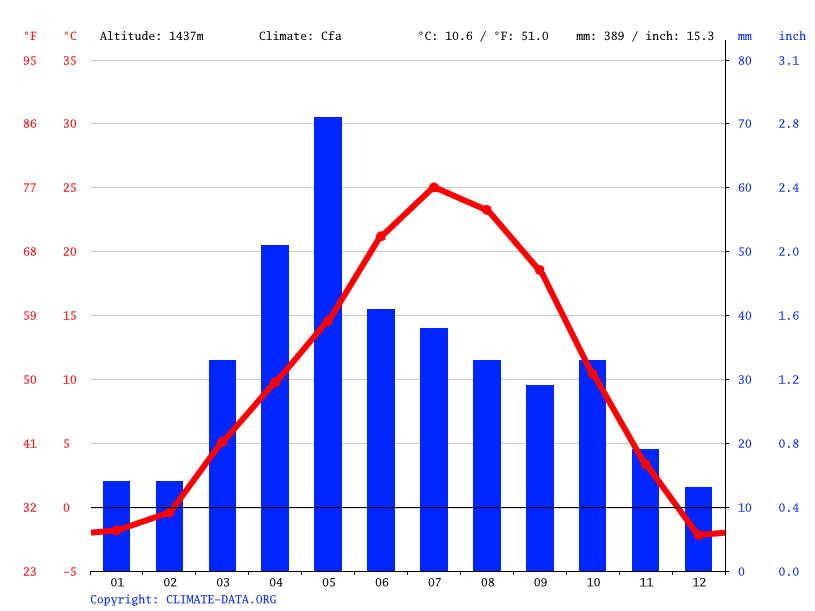 Climate graph // Weather by Month, Greeley