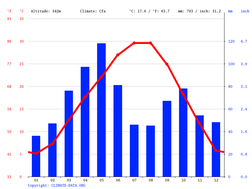 Climate graph // Weather by Month, Lawton