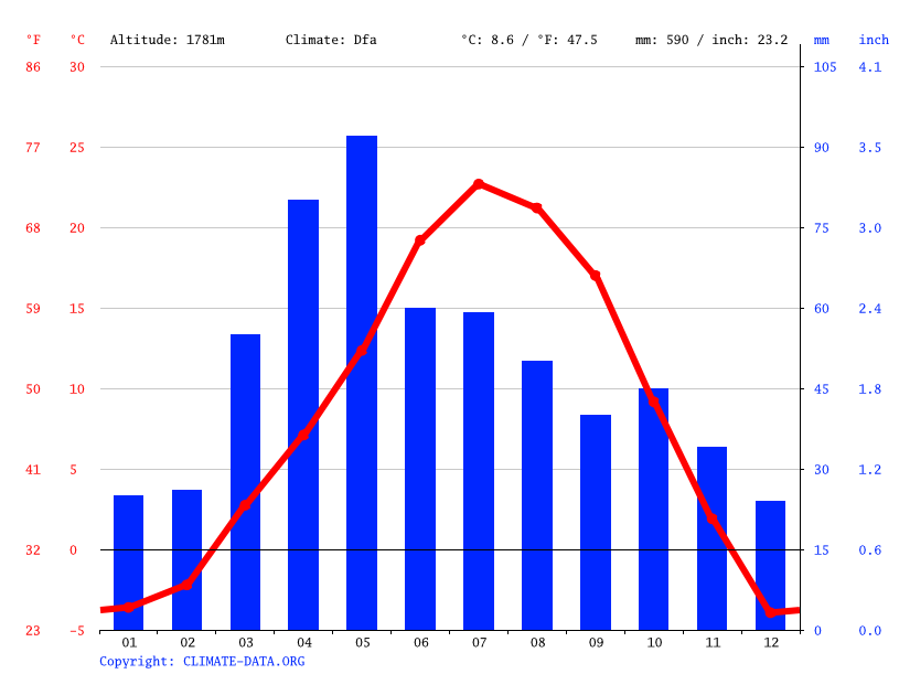 Climate graph // Weather by Month, Centennial