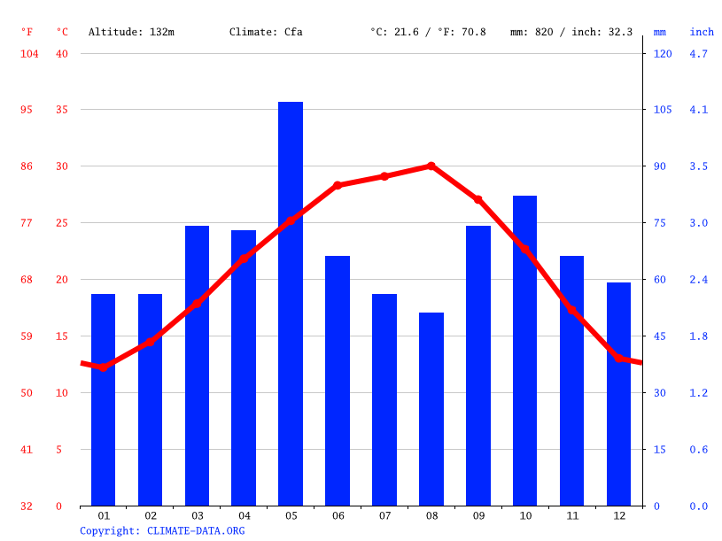 Climate graph // Weather by Month, Floresville