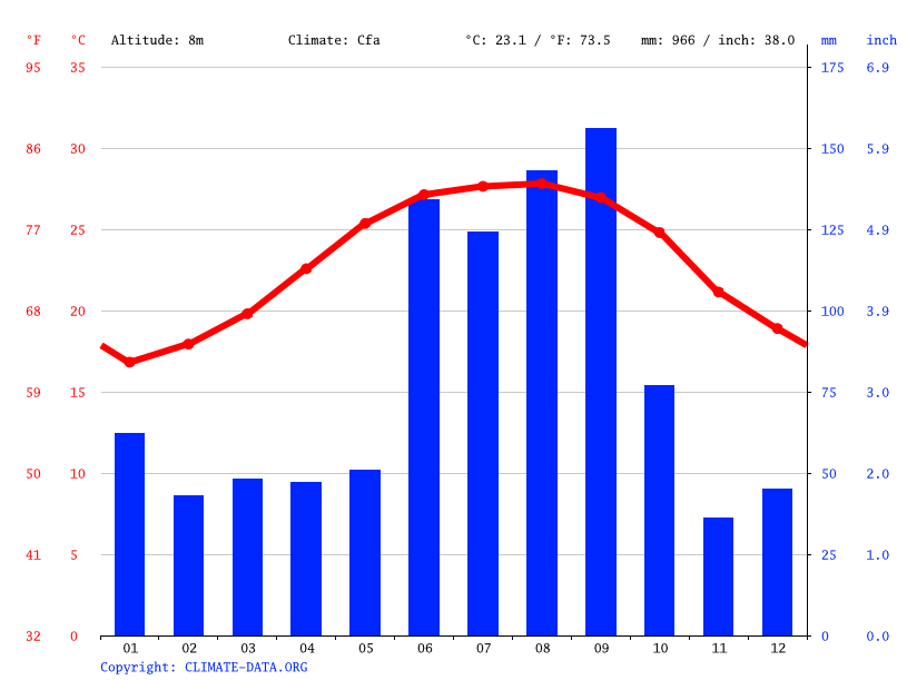 Climate graph // Weather by Month, Venice