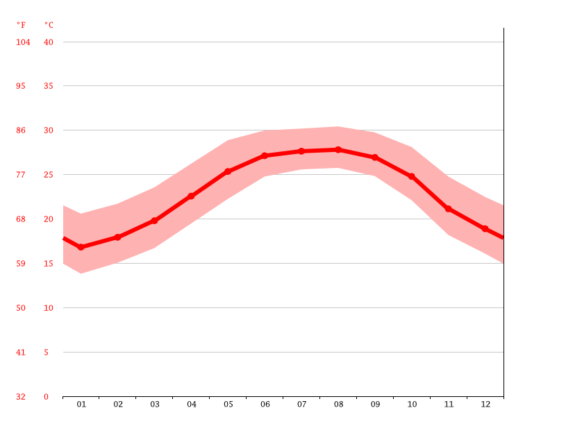 Temperature graph, Venice