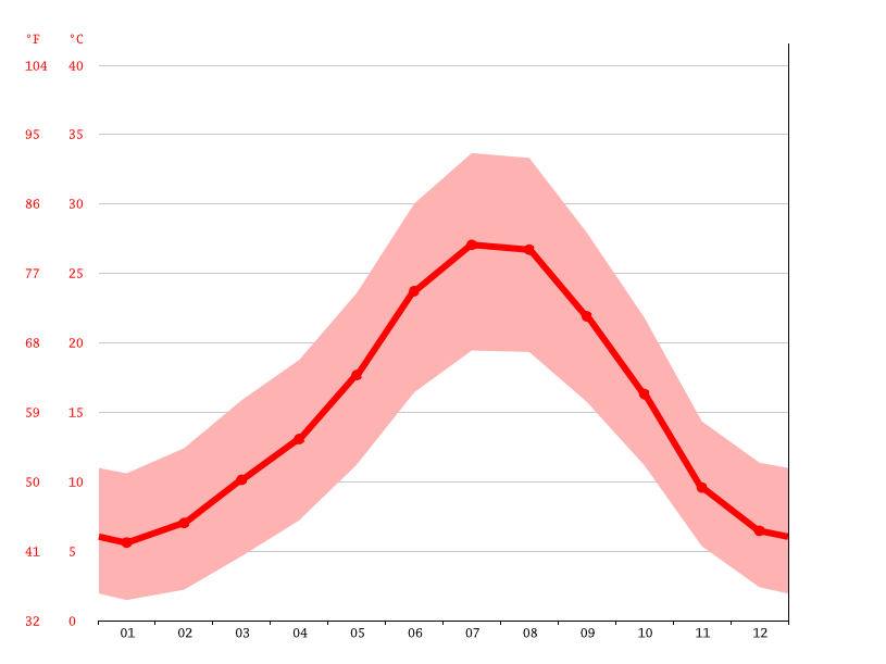 Temperature graph, Ciudad Real