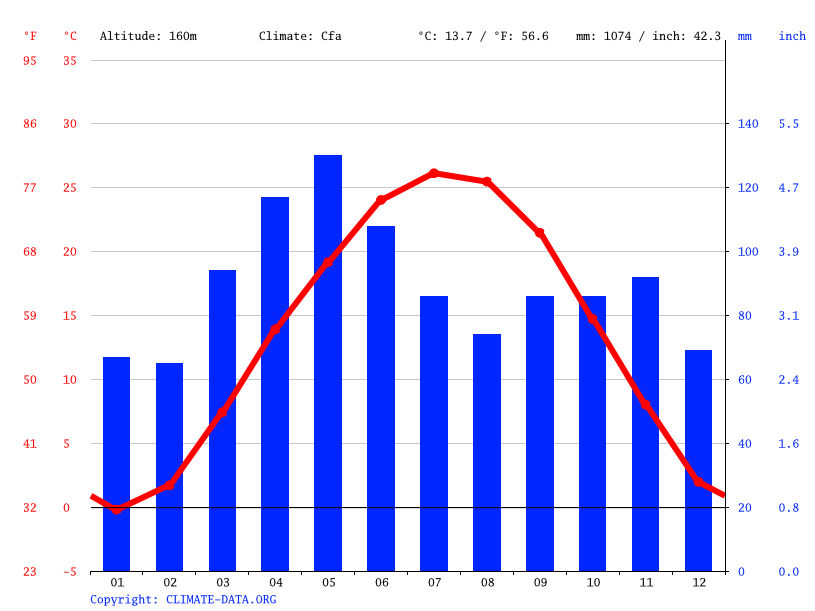 Grafico climatico, Maryland Heights