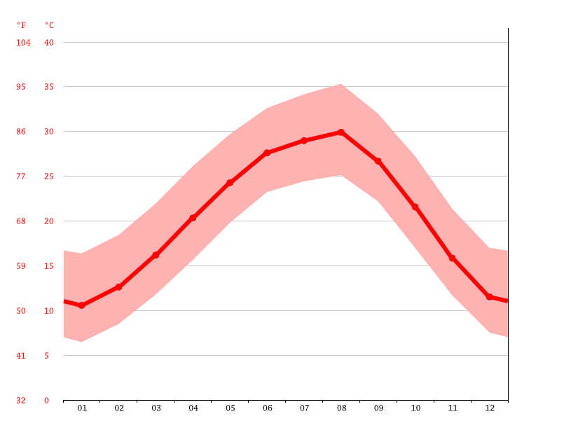 Clima College Station Temperatura Climograma Y Tabla Climatica