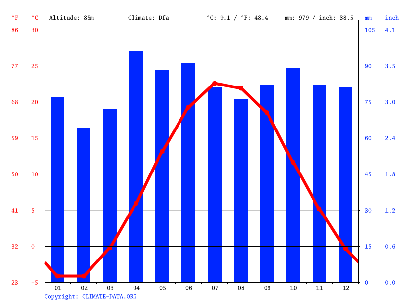 Climate graph // Weather by Month, Burlington