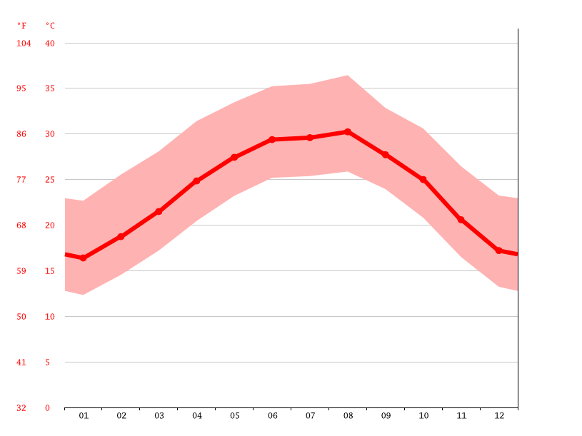 Temperature graph, Hidalgo