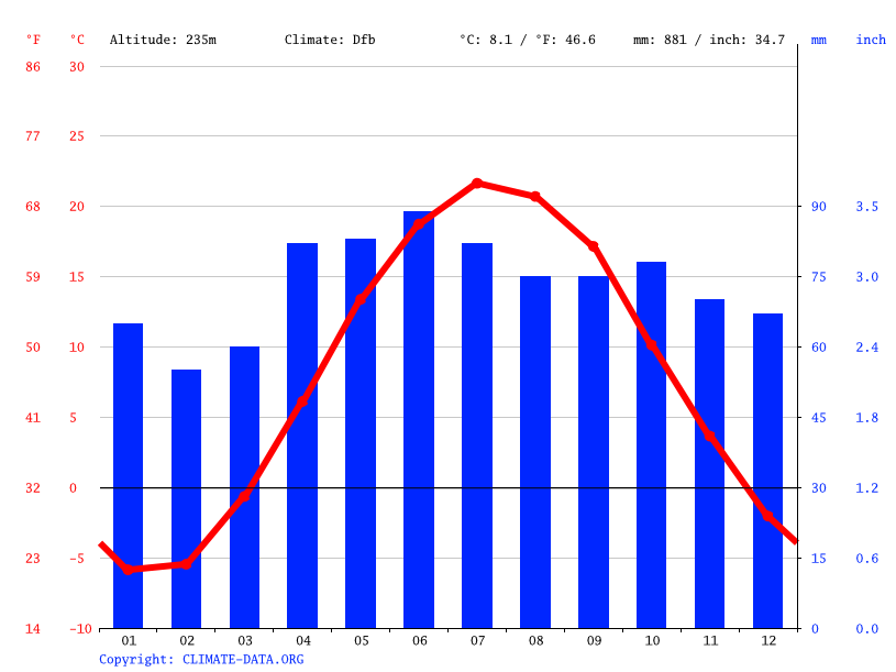 Climate graph // Weather by Month, Brampton