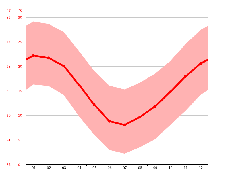 Temperature graph, San Bernardo