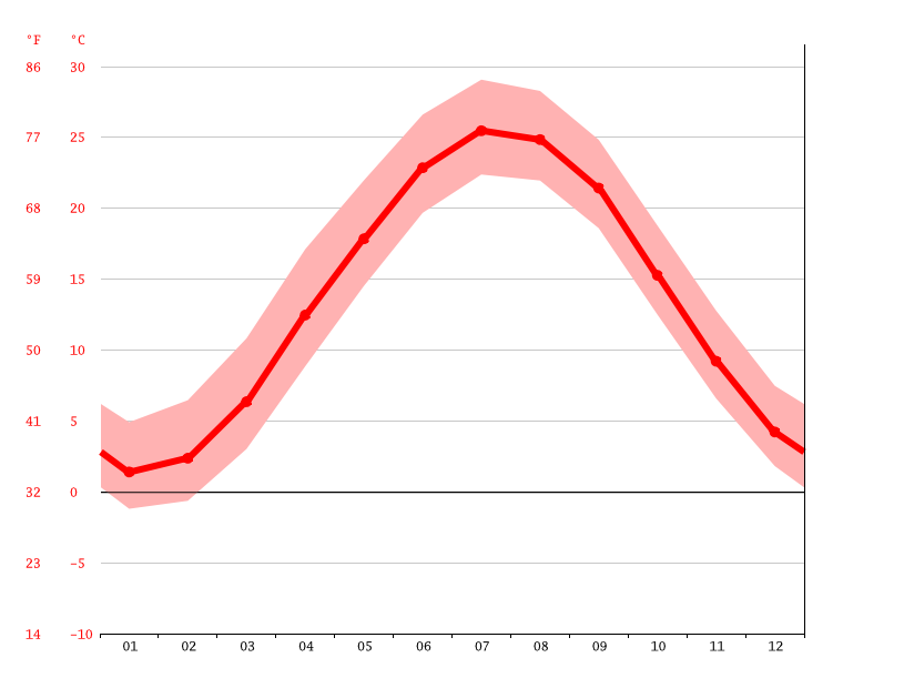 Temperature graph, Annapolis