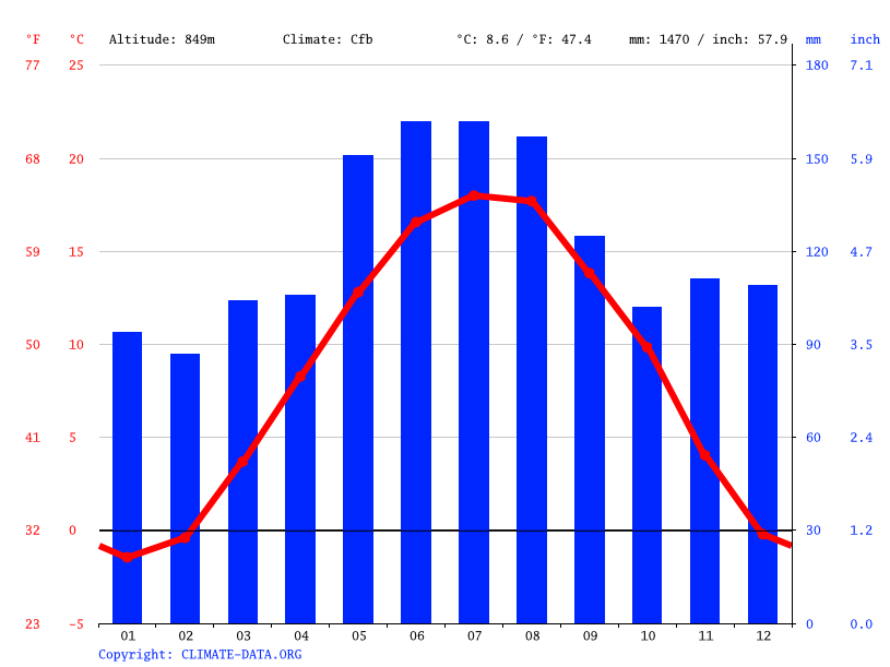 Climate graph // Weather by Month, Oberegg