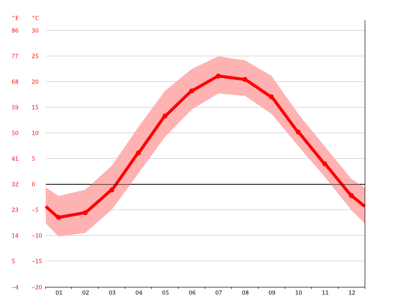Temperature graph, Watertown