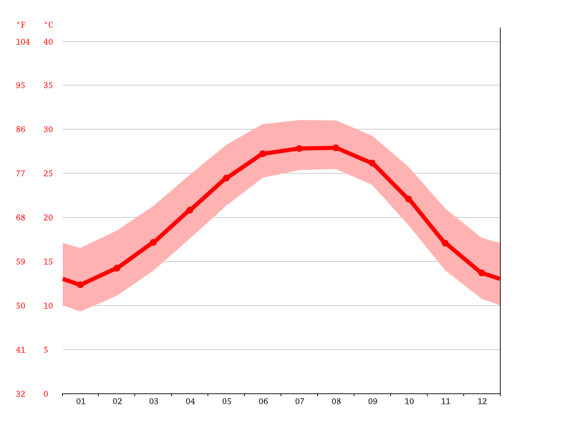 Temperature graph, Kenner