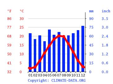 Wetter Heddesheim