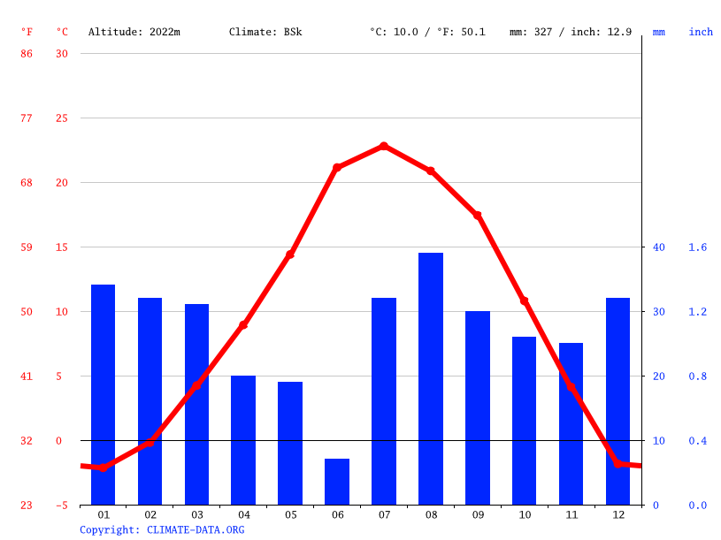 Climate graph // Weather by Month, Kinlichee