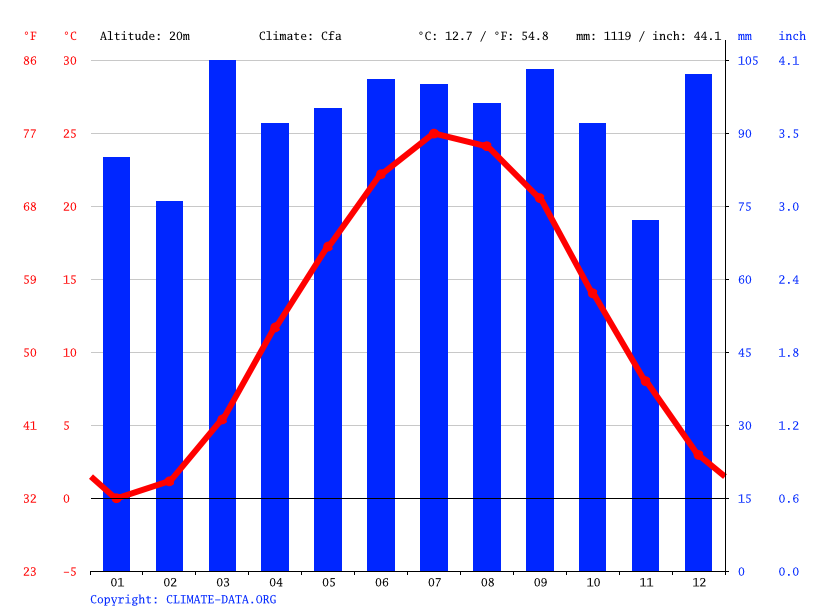 Climate graph // Weather by Month, Philadelphia
