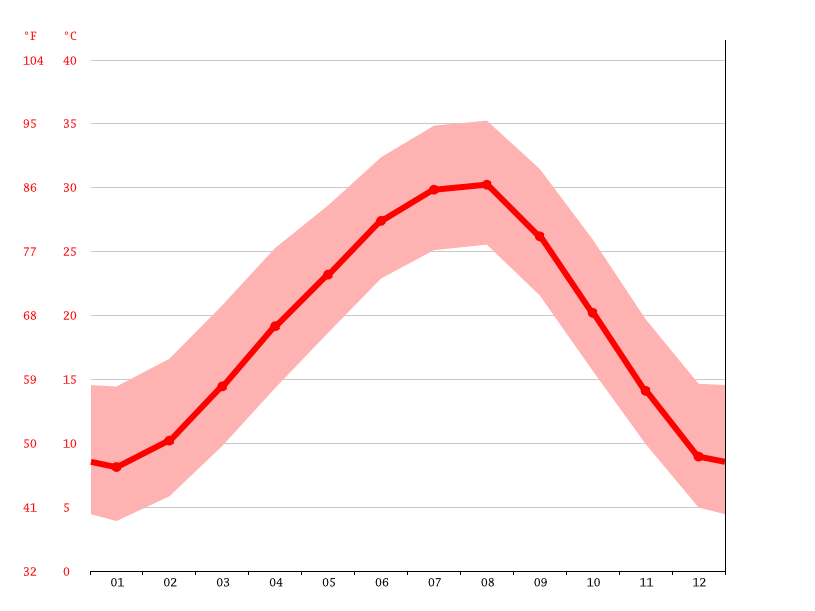 Grafico temperatura, Forest Hill