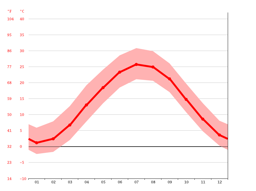 Gráfico de temperatura, Washington