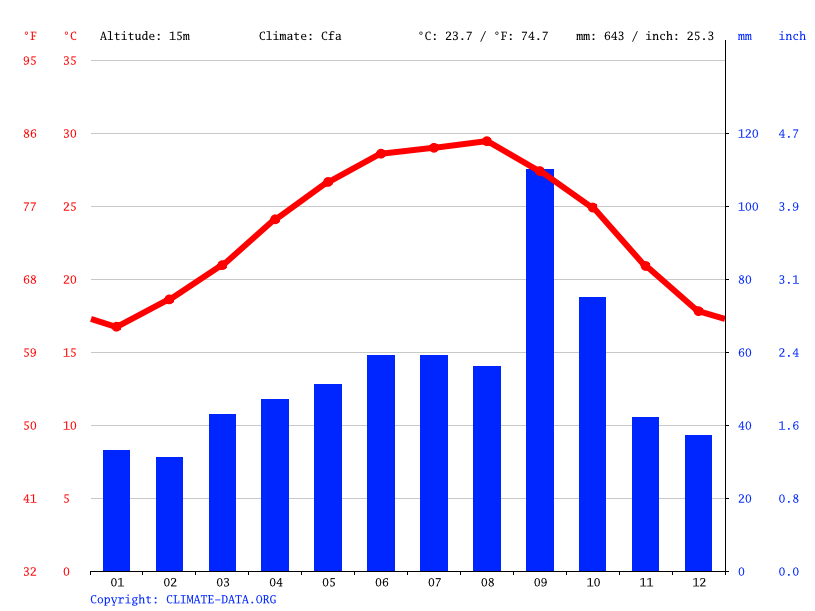 Climate graph // Weather by Month, San Benito