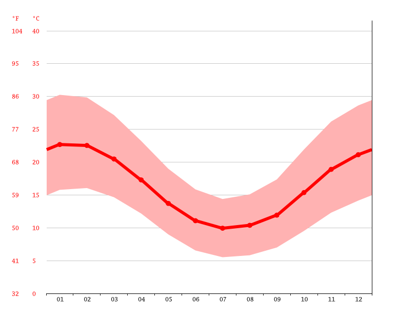 Temperature graph, Jitarning