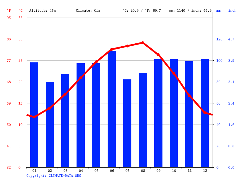 Katy Climate Average Temperature Weather By Month Katy