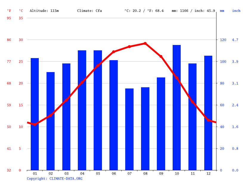 Huntsville climate: Average Temperature, weather by month