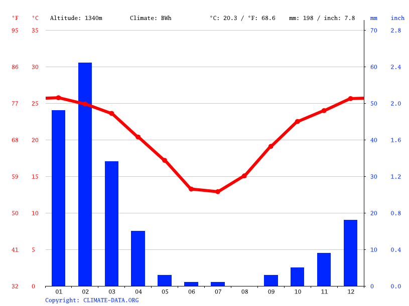 Climate graph // Weather by Month, Maltahöhe