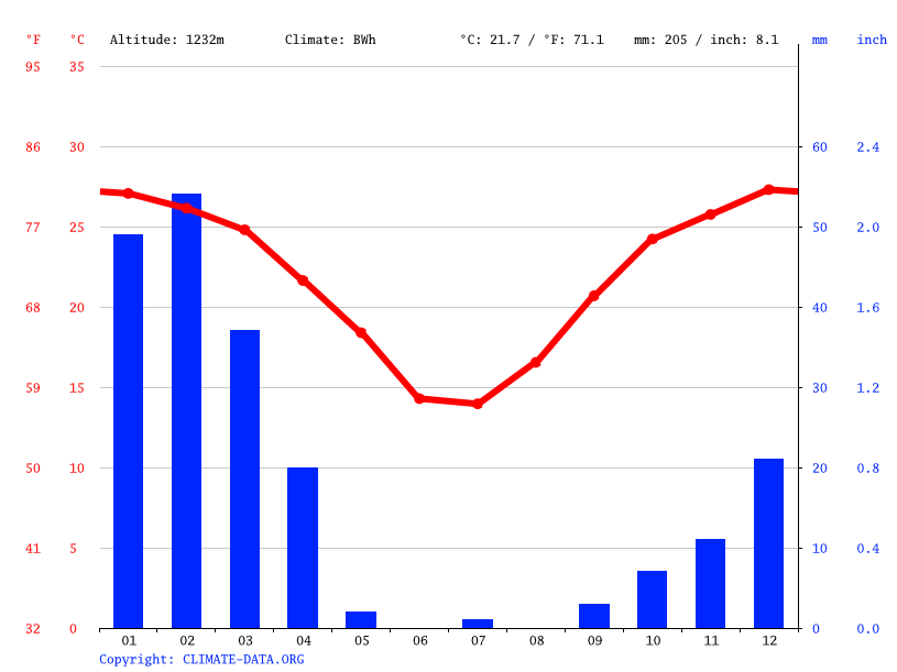 Climate graph // Weather by Month, Kalkrand