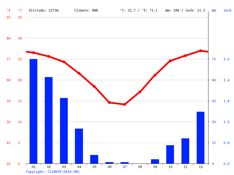 Climate graph // Weather by Month, Leonardville