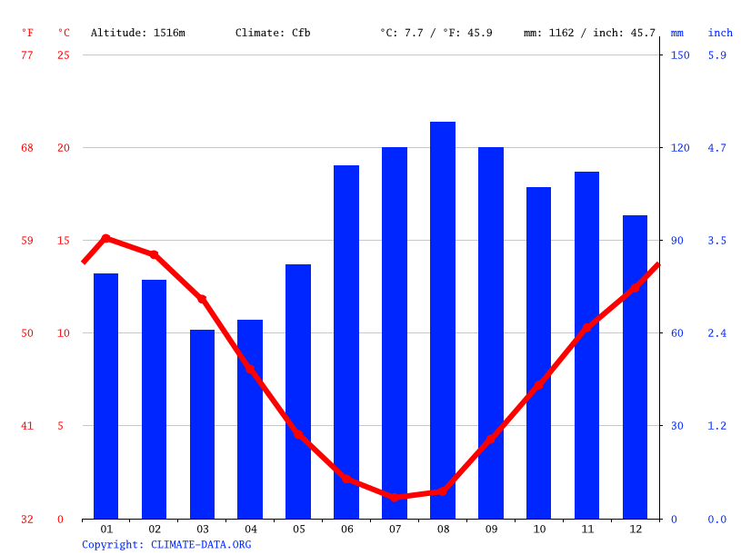 Climate graph // Weather by Month, Falls Creek