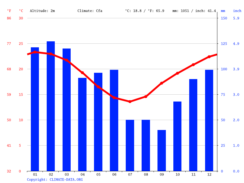 Climate graph // Weather by Month, Wooli