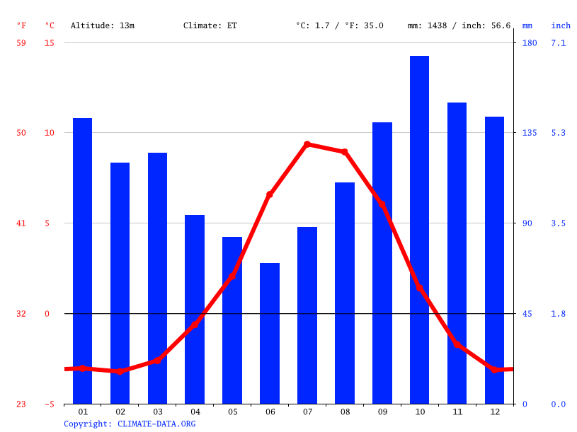 Climate graph // Weather by Month, Hrísey