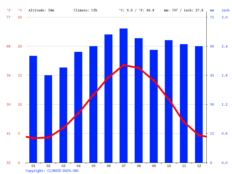Climate graph // Weather by Month, Leicester