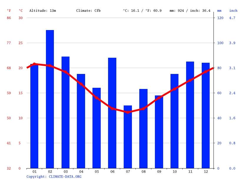 Climate graph // Weather by Month, Batemans Bay