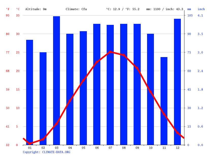 Climograph // Weather by Month, Camden