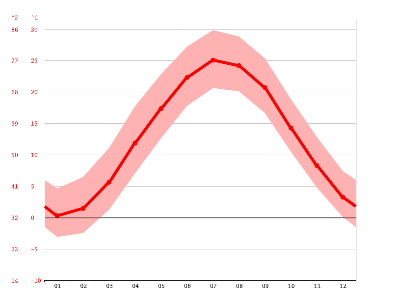 average temperatures, Camden