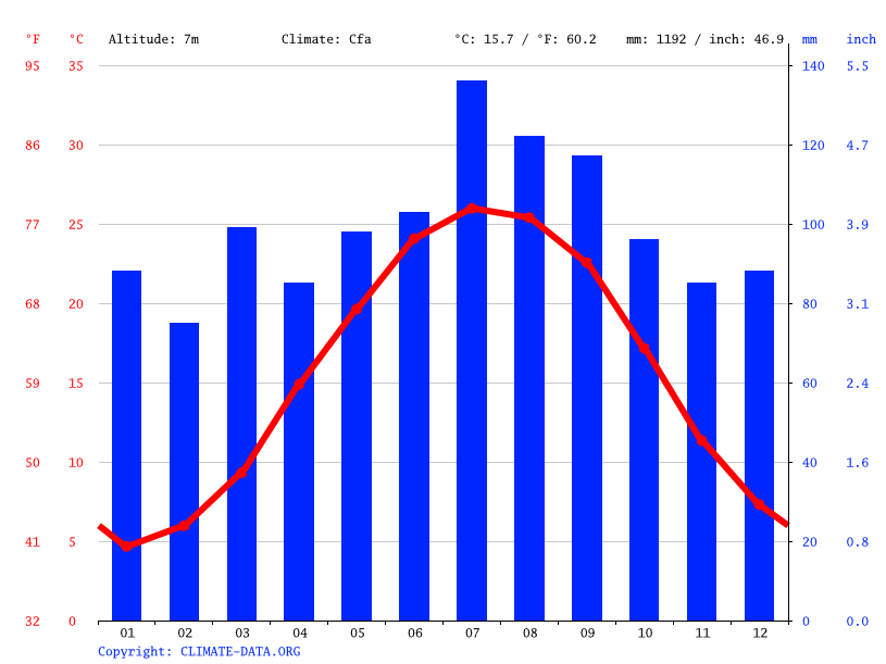 Climate graph // Weather by Month, Chesapeake