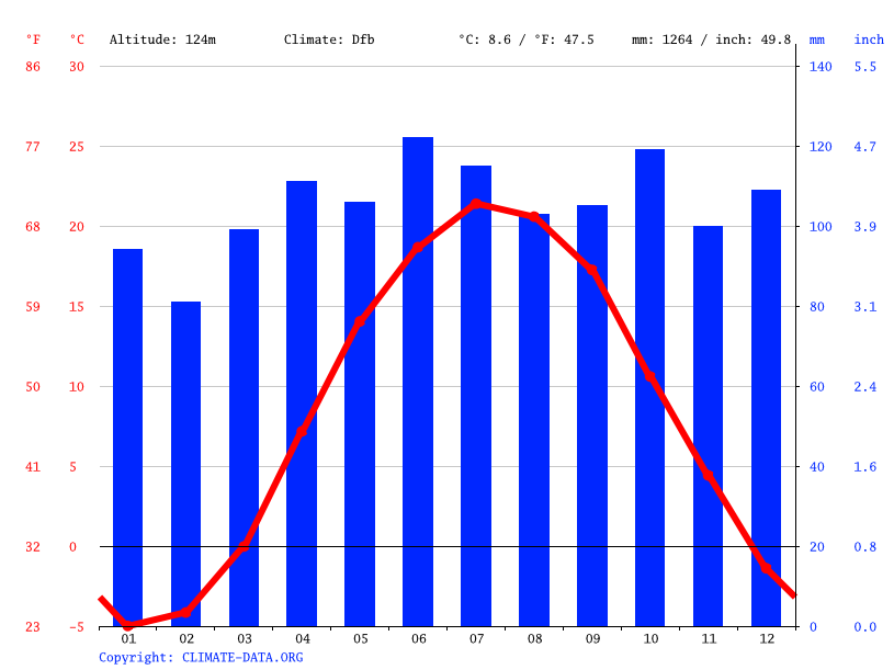 Climate graph // Weather by Month, Syracuse