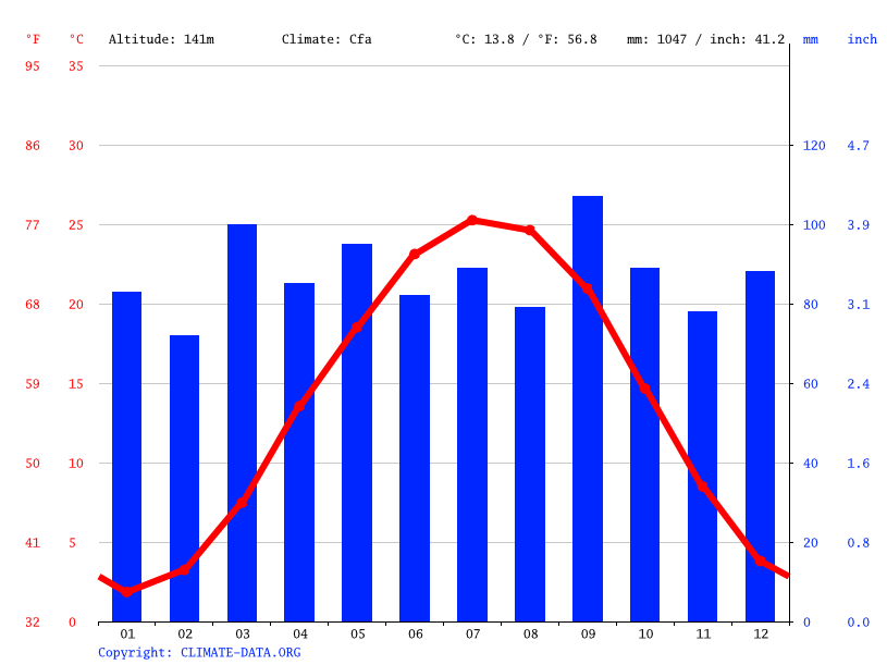 Climate graph // Weather by Month, Charlottesville