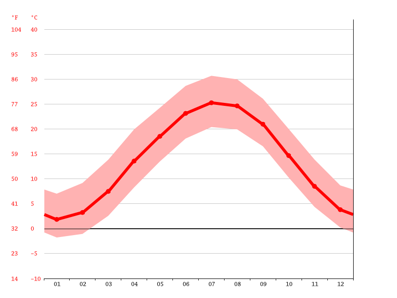 Temperature graph, Charlottesville