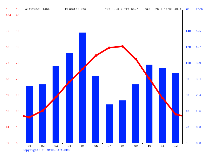 Climate graph // Weather by Month, Farmers Branch