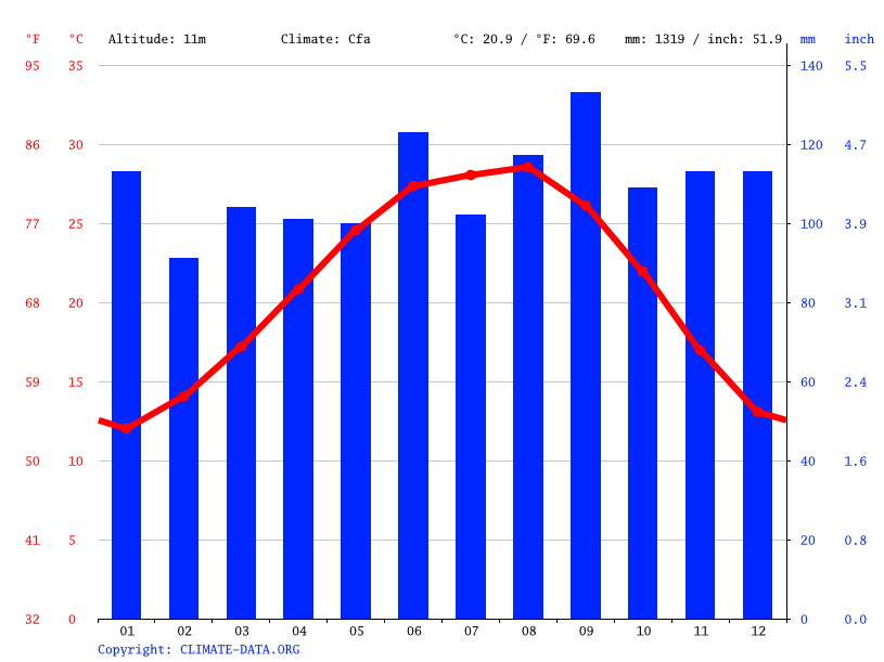 Deer Park Climate Average Temperature Weather By Month