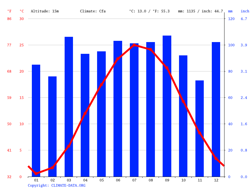 Climograph // Weather by Month, Wilmington