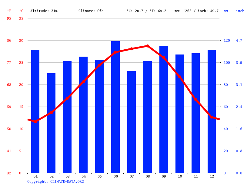 Climate graph // Weather by Month, Humble